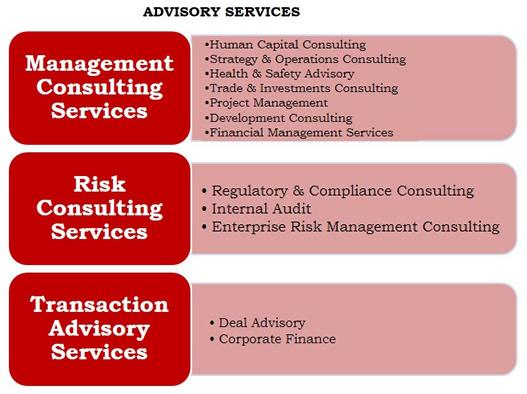 advisory chart